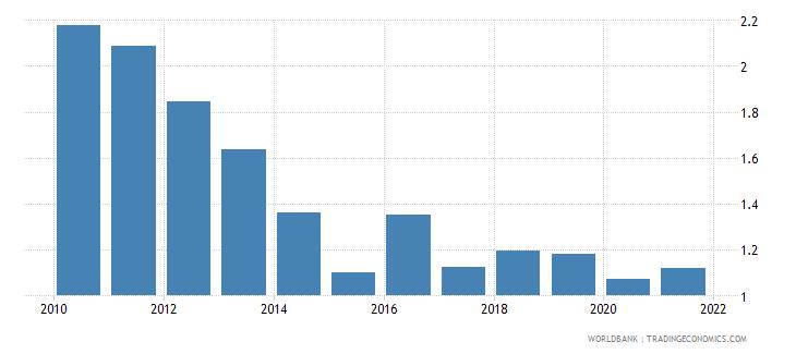 mauritius taxes on international trade percent of revenue wb data