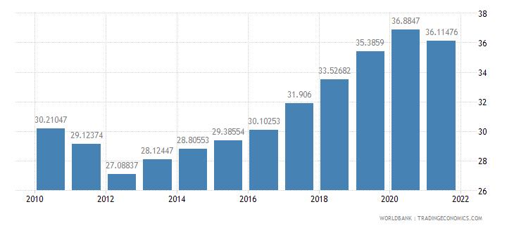 mauritius telephone lines per 100 people wb data
