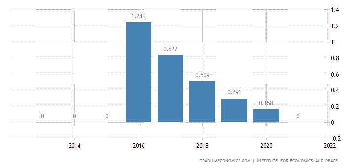 Mauritius Terrorism Index