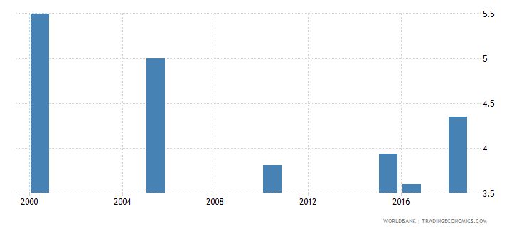 mauritius total alcohol consumption per capita liters of pure alcohol projected estimates 15 years of age wb data