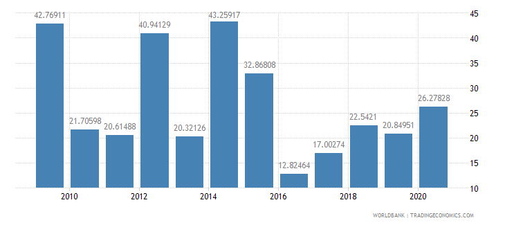 mauritius total debt service percent of exports of goods services and income wb data