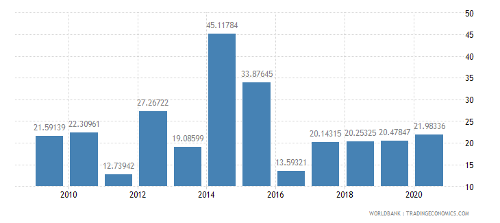 mauritius total debt service percent of gni wb data