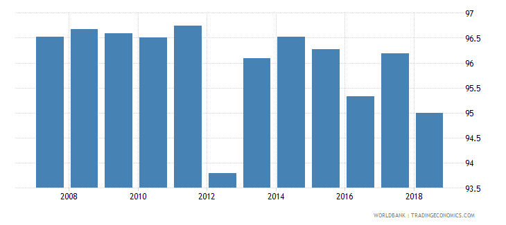 mauritius total enrollment primary percent net wb data