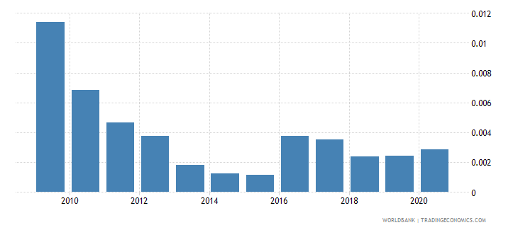 mauritius total natural resources rents percent of gdp wb data