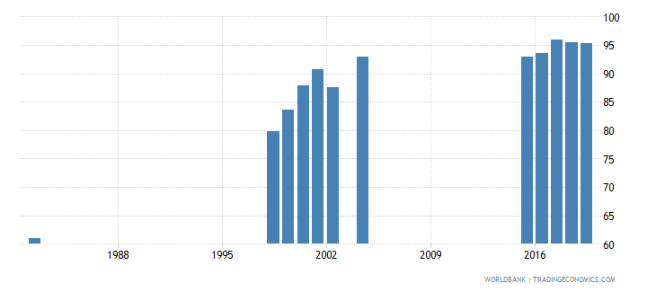 mauritius total net enrolment rate lower secondary both sexes percent wb data
