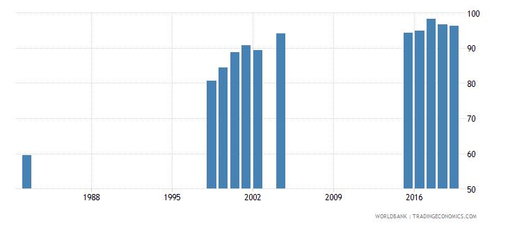 mauritius total net enrolment rate lower secondary female percent wb data