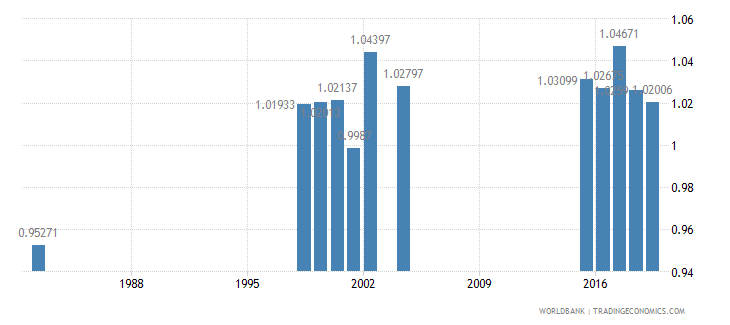 mauritius total net enrolment rate lower secondary gender parity index gpi wb data