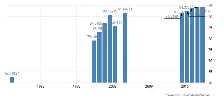mauritius total net enrolment rate lower secondary male percent wb data