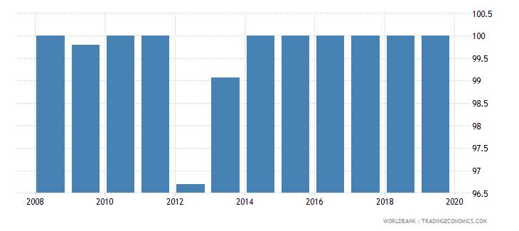 mauritius total net enrolment rate primary female percent wb data