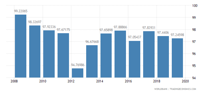 mauritius total net enrolment rate primary male percent wb data