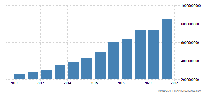 mauritius total reserves includes gold us dollar wb data