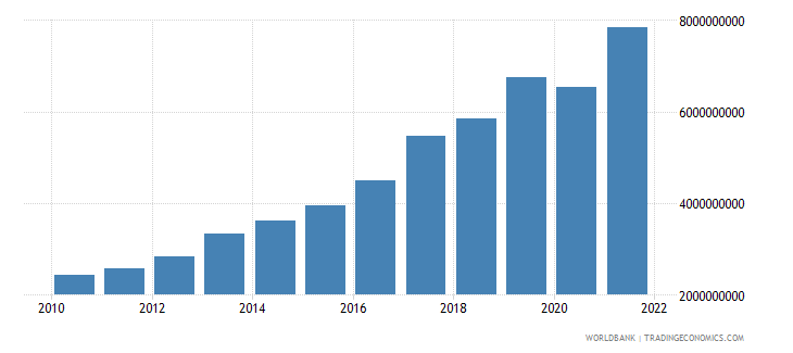 mauritius total reserves minus gold us dollar wb data