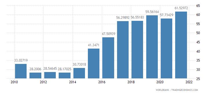 mauritius total reserves percent of total external debt wb data