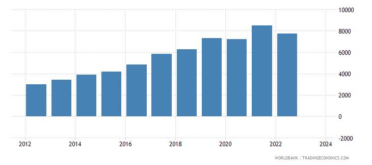 mauritius total reserves wb data