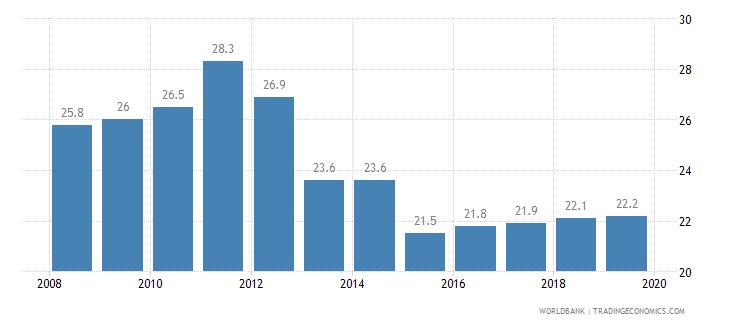 mauritius total tax rate percent of profit wb data