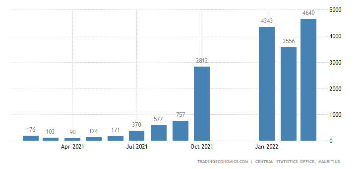 Mauritius Tourism Revenues
