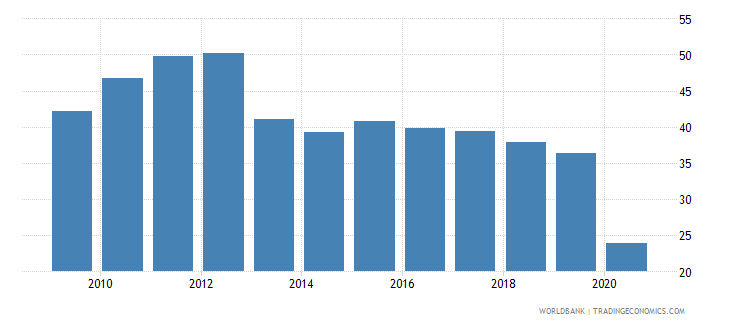 mauritius trade in services percent of gdp wb data