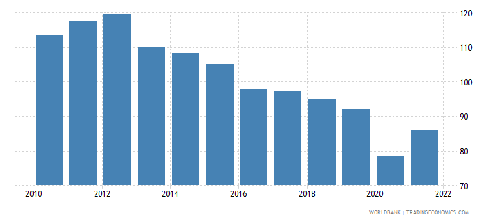 mauritius trade percent of gdp wb data