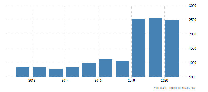mauritius trademark applications resident by count wb data