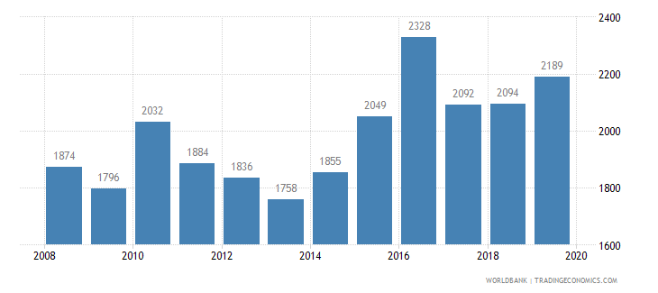 mauritius trademark applications total wb data