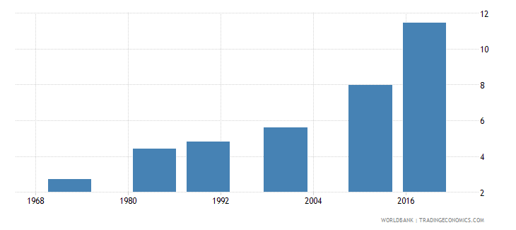 mauritius uis mean years of schooling of the population age 25 female wb data