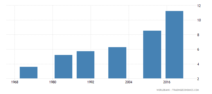 mauritius uis mean years of schooling of the population age 25 total wb data