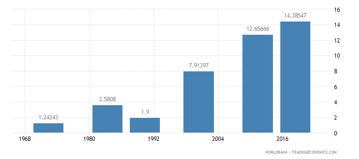 mauritius uis percentage of population age 25 with at least completed post secondary education isced 4 or higher total wb data