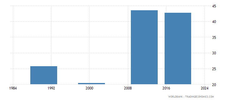 mauritius uis percentage of population age 25 with at least completed upper secondary education isced 3 or higher total wb data