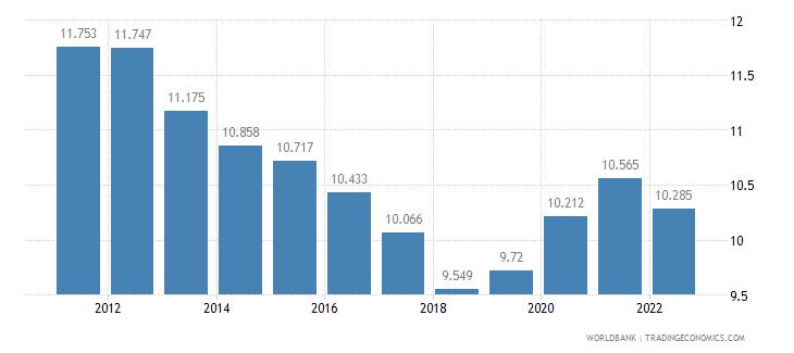 mauritius unemployment female percent of female labor force wb data