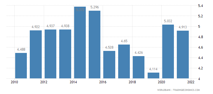 mauritius unemployment male percent of male labor force wb data