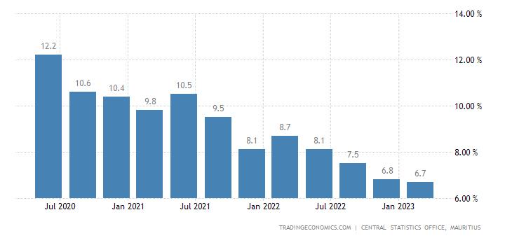 Mauritius Unemployment Rate