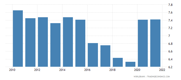 mauritius unemployment total percent of total labor force wb data
