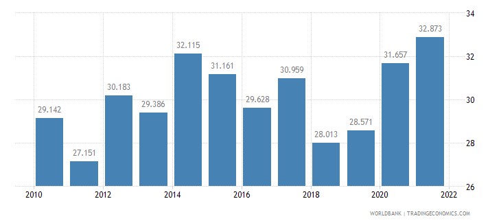 mauritius unemployment youth female percent of female labor force ages 15 24 wb data