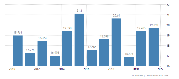 mauritius unemployment youth male percent of male labor force ages 15 24 wb data