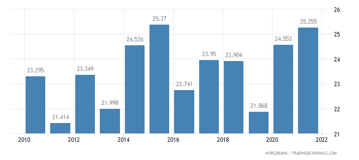 mauritius unemployment youth total percent of total labor force ages 15 24 wb data