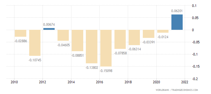 mauritius urban population growth annual percent wb data