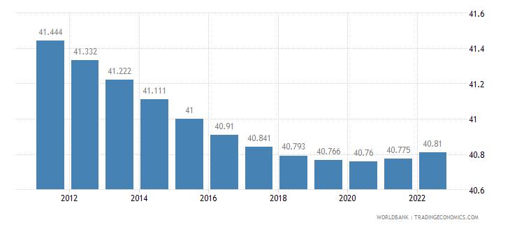mauritius urban population percent of total wb data