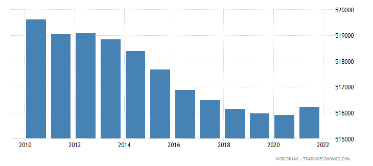 mauritius urban population wb data