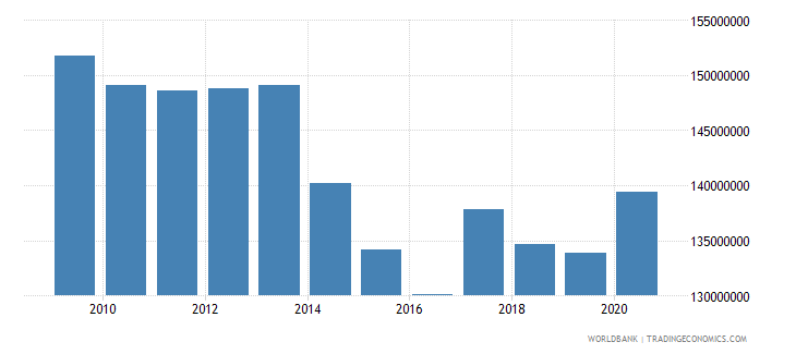 mauritius use of imf credit dod us dollar wb data