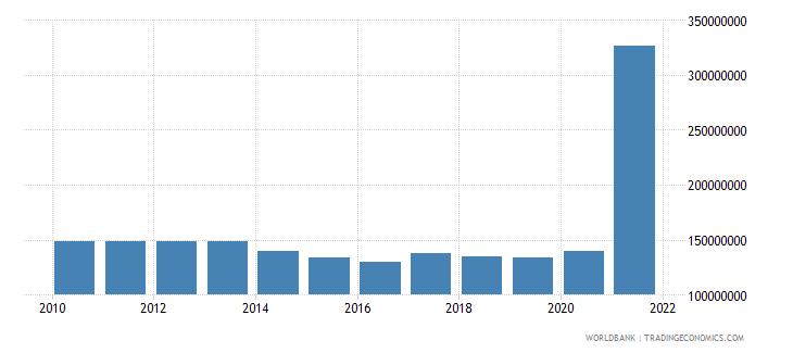 mauritius use of imf credit dod us dollar wb data