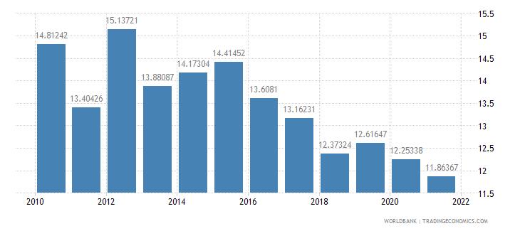 mauritius vulnerable employment female percent of female employment wb data