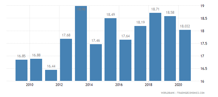 mauritius vulnerable employment male percent of male employment wb data