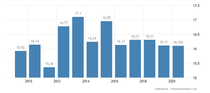 mauritius vulnerable employment total percent of total employment wb data