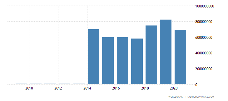 mauritius workers remittances and compensation of employees paid us dollar wb data