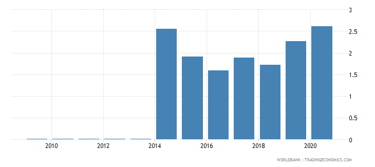 mauritius workers remittances and compensation of employees received percent of gdp wb data
