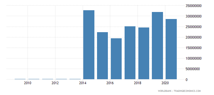 mauritius workers remittances and compensation of employees received us dollar wb data