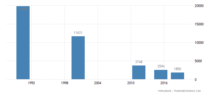mauritius youth illiterate population 15 24 years both sexes number wb data