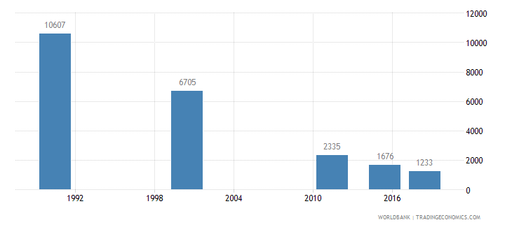 mauritius youth illiterate population 15 24 years male number wb data