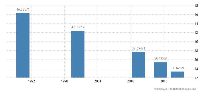 mauritius youth illiterate population 15 24 years percent female wb data