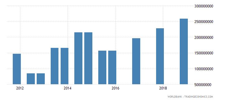 mexico 04_official bilateral loans aid loans wb data